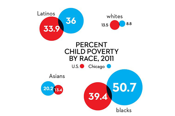 the issues of racial discrimination and poverty in the mountain state Key findings: ninety-five percent of the time, communities of color living in the shadows of polluters find their claims of civil-rights violations denied by the environmental protection agency, an analysis by the center for public integrity shows.