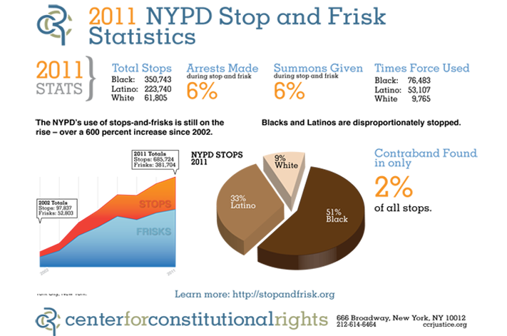Image result for data stop and frisk