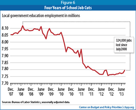 budget cuts affecting education The president's fiscal year 2015 budget request for education significant jumps in college enrollment and cuts in the dropout rate for minority and low-income.