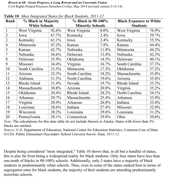 Most Integrated States for Black Students