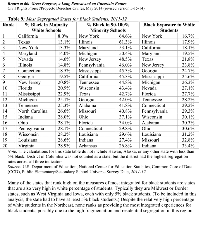 Most Segregated States for Black Students