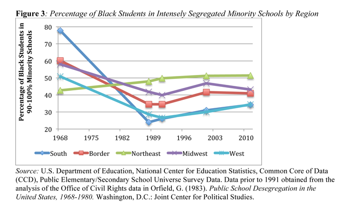 Percentage of Black Students in Intensely Segregated Schools