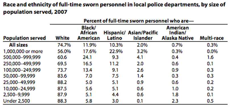 The problem —the documented fact that police departments across America are around disproportionately white males.